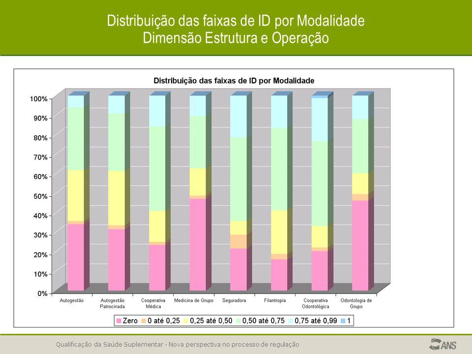 Distribuição das faixas de ID por Modalidade Dimensão Estrutura e Operação