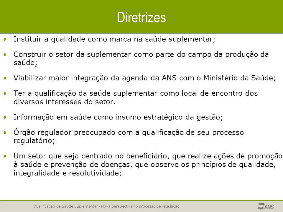 Diretrizes Instituir a qualidade como marca na saúde suplementar;