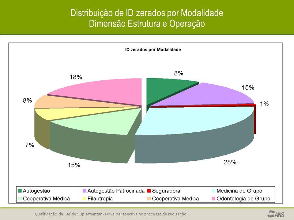 Distribuição de ID zerados por Modalidade Dimensão Estrutura e Operação