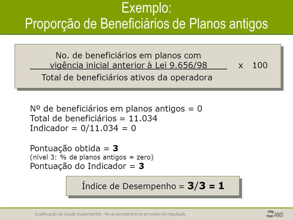 Exemplo: Proporção de Beneficiários de Planos antigos