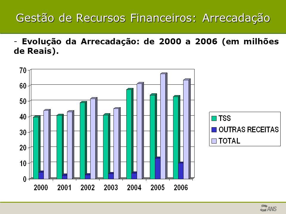 Gestão de Recursos Financeiros: Arrecadação