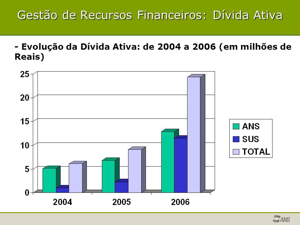 Gestão de Recursos Financeiros: Dívida Ativa