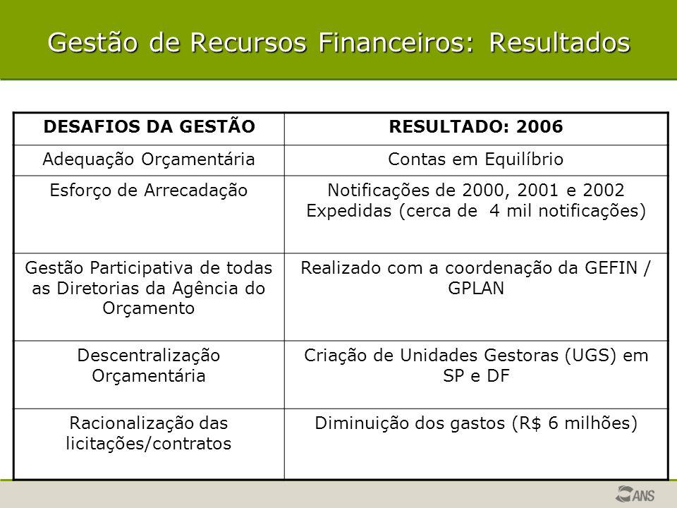 Gestão de Recursos Financeiros: Resultados
