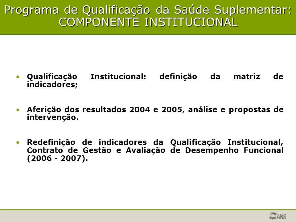Programa de Qualificação da Saúde Suplementar: COMPONENTE INSTITUCIONAL