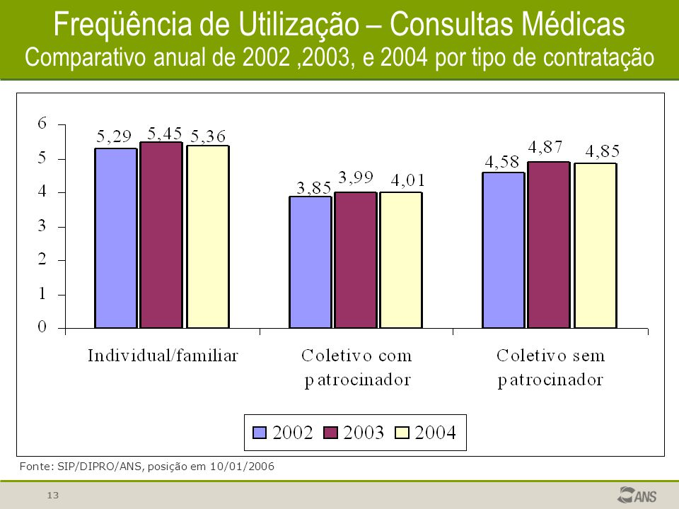 Freqüência de Utilização – Consultas Médicas