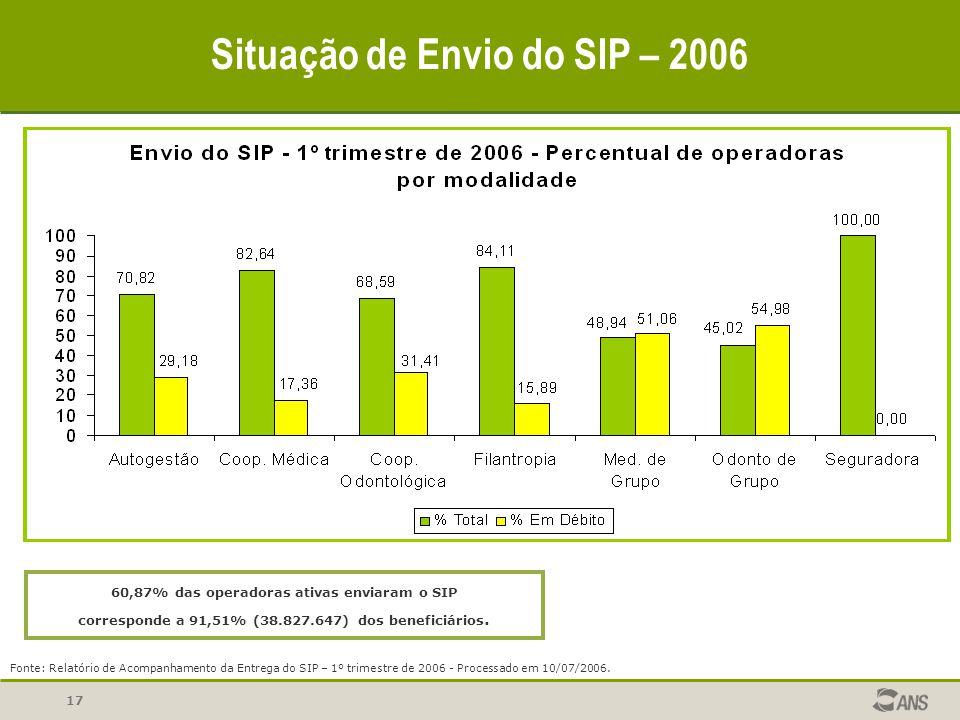 Situação de Envio do SIP – 2006