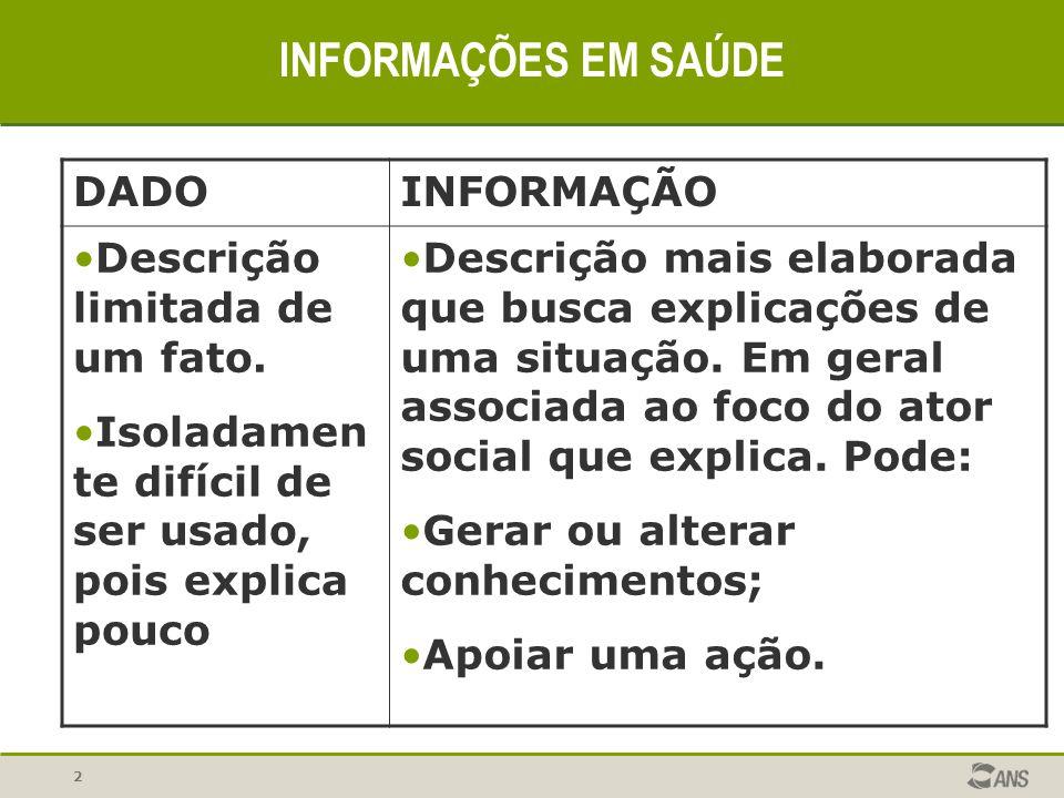 INFORMAÇÕES EM SAÚDE DADO INFORMAÇÃO Descrição limitada de um fato.