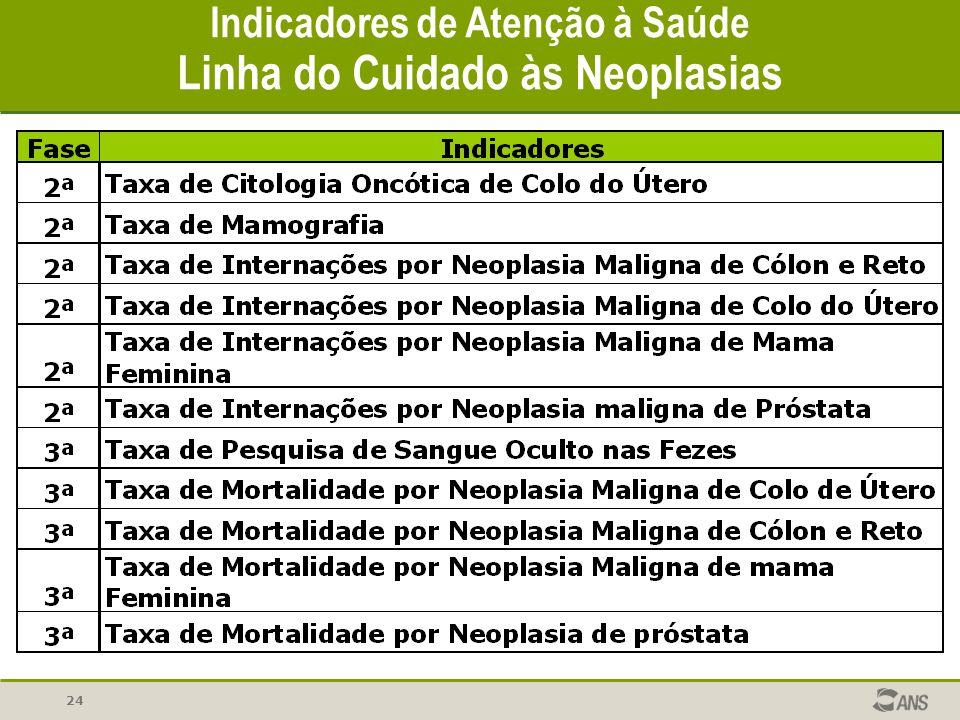 Indicadores de Atenção à Saúde Linha do Cuidado às Neoplasias