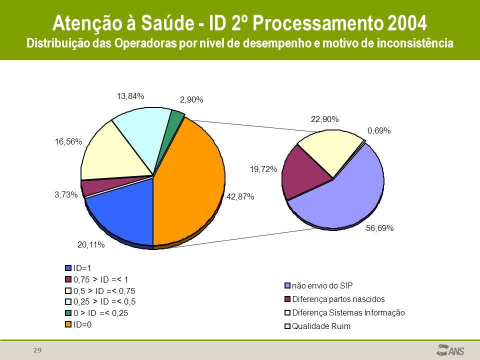Atenção à Saúde - ID 2º Processamento 2004