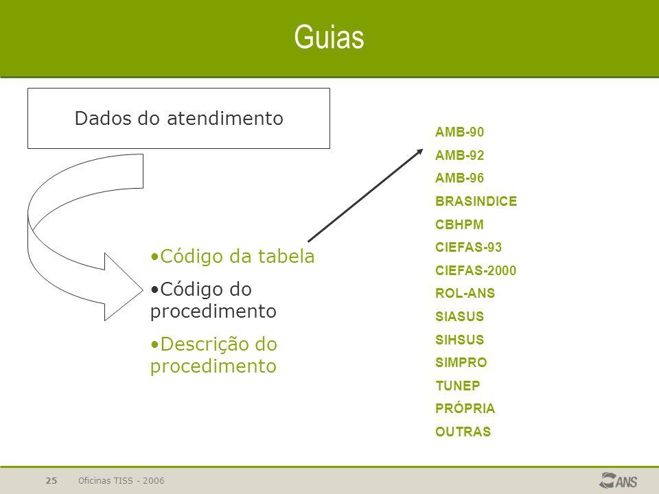 Guias Dados do atendimento Código da tabela Código do procedimento