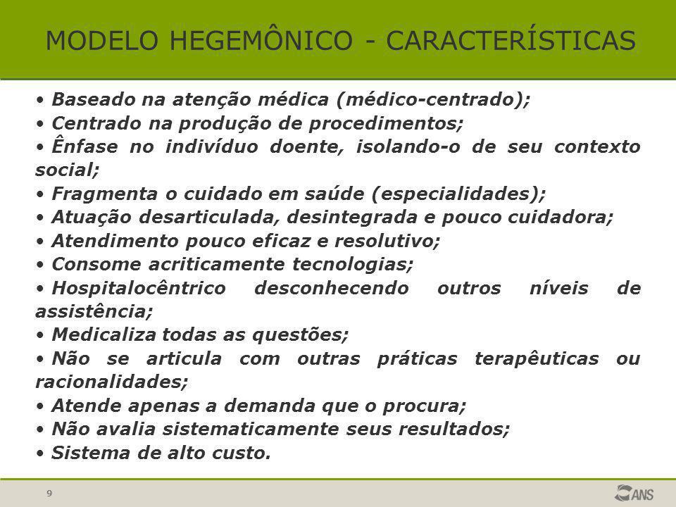 MODELO HEGEMÔNICO - CARACTERÍSTICAS