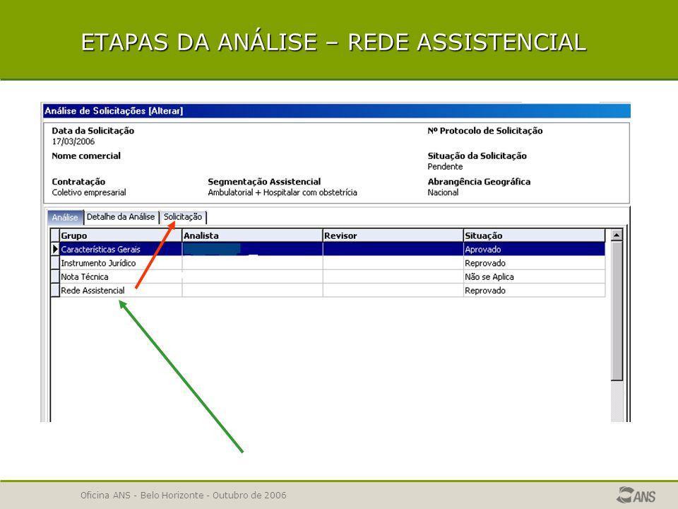 ETAPAS DA ANÁLISE – REDE ASSISTENCIAL
