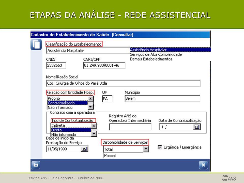 ETAPAS DA ANÁLISE - REDE ASSISTENCIAL