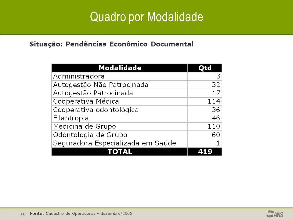 Quadro por Modalidade Situação: Pendências Econômico Documental