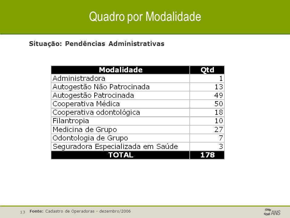 Quadro por Modalidade Situação: Pendências Administrativas