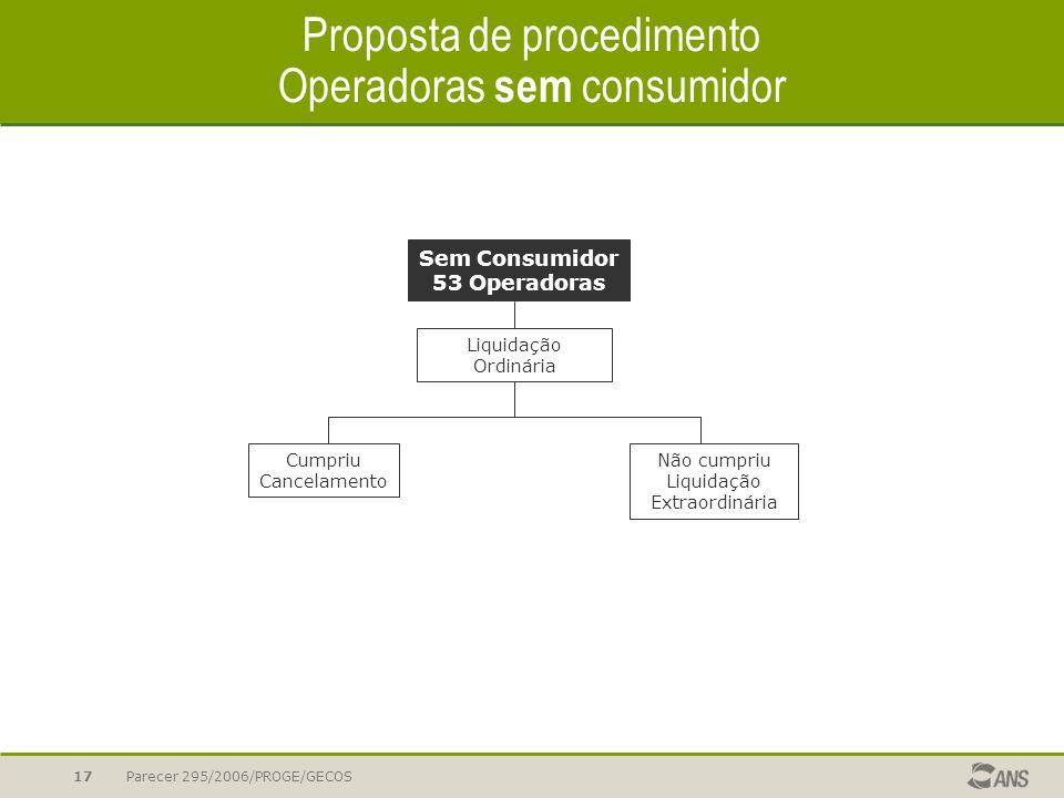 Proposta de procedimento Operadoras sem consumidor
