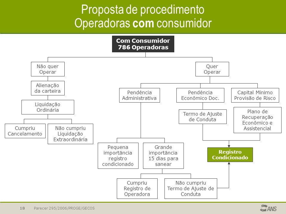 Proposta de procedimento Operadoras com consumidor