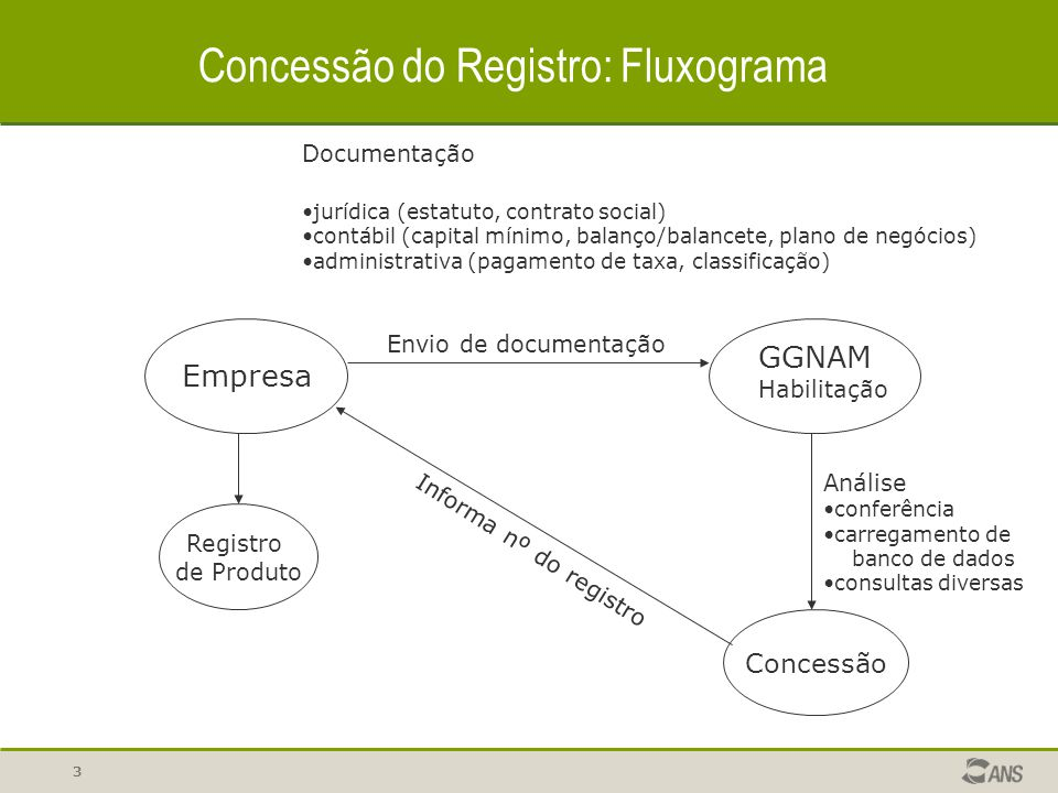 Concessão do Registro: Fluxograma