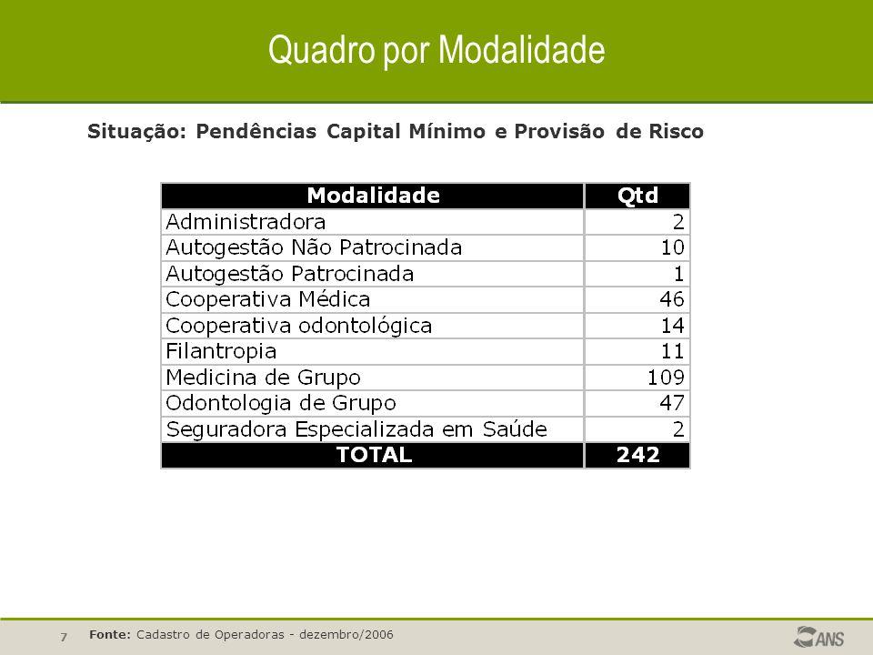 Quadro por Modalidade Situação: Pendências Capital Mínimo e Provisão de Risco.