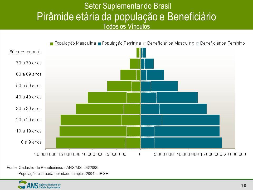 Setor Suplementar do Brasil Pirâmide etária da população e Beneficiário Todos os Vínculos
