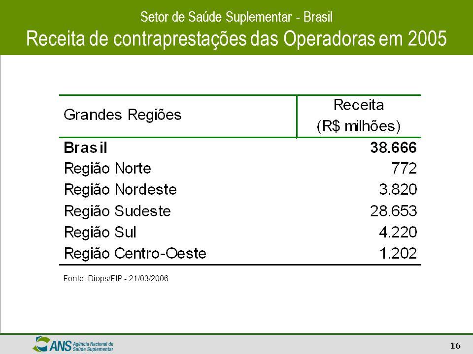 Receita de contraprestações das Operadoras em 2005