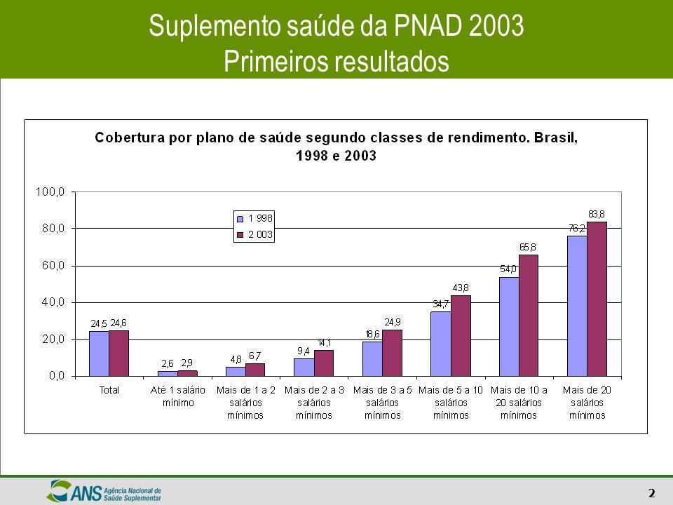 Suplemento saúde da PNAD 2003 Primeiros resultados