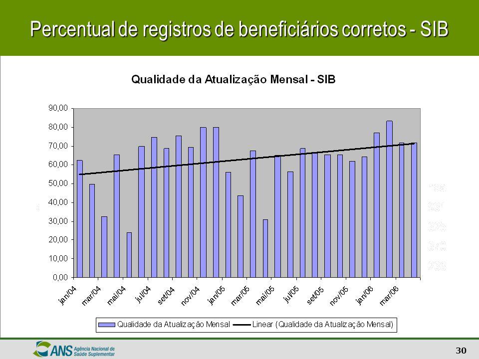 Percentual de registros de beneficiários corretos - SIB