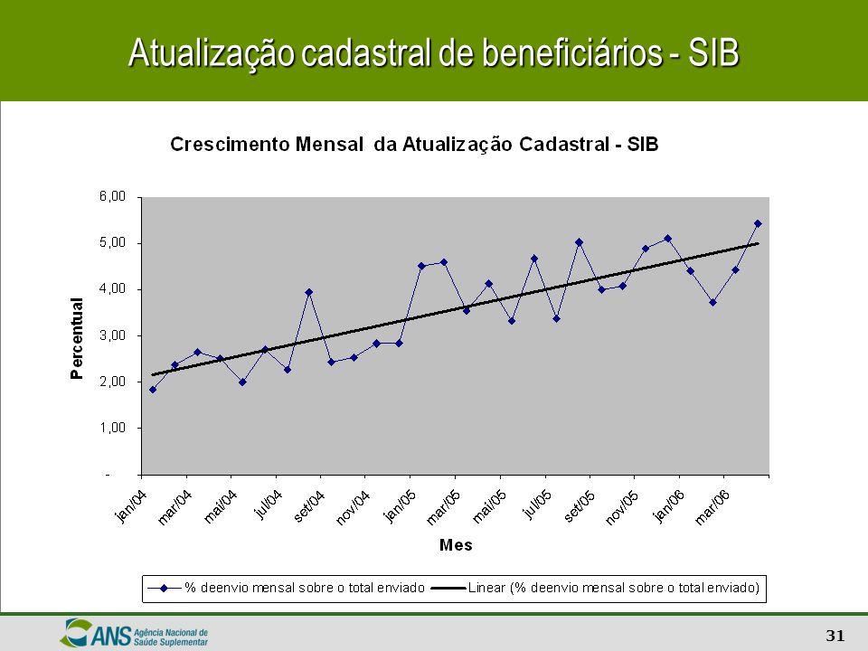Atualização cadastral de beneficiários - SIB