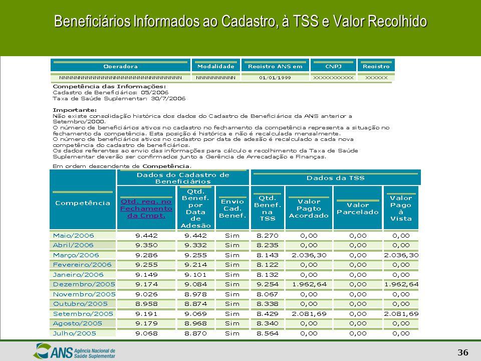 Beneficiários Informados ao Cadastro, à TSS e Valor Recolhido