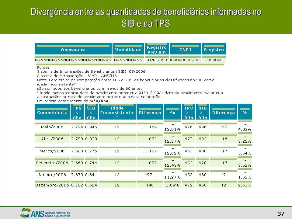 Divergência entre as quantidades de beneficiários informadas no SIB e na TPS
