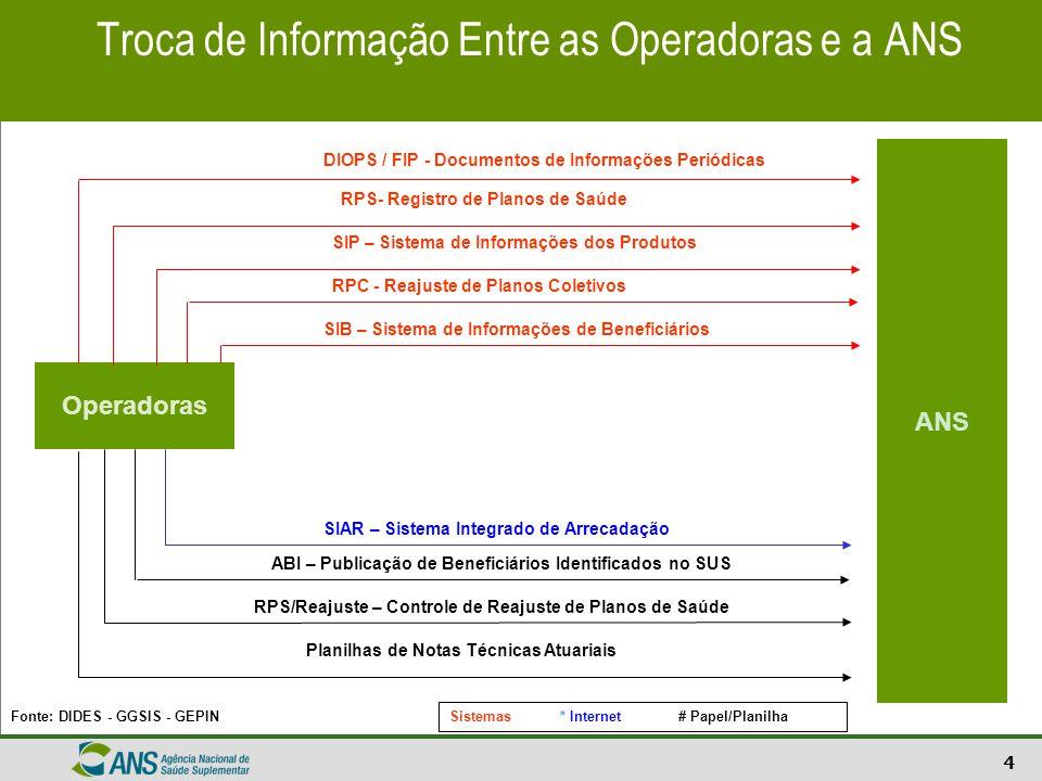 Troca de Informação Entre as Operadoras e a ANS