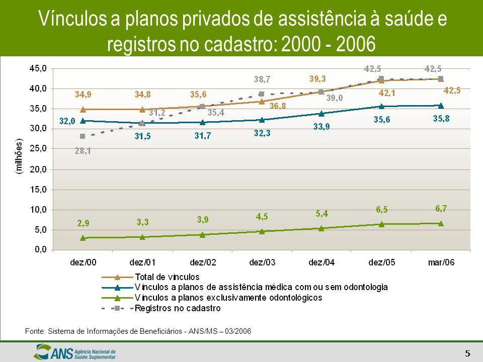 Vínculos a planos privados de assistência à saúde e registros no cadastro: 2000 - 2006