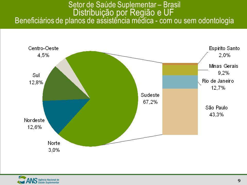 Setor de Saúde Suplementar – Brasil Distribuição por Região e UF Beneficiários de planos de assistência médica - com ou sem odontologia
