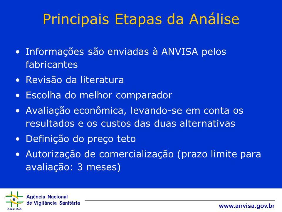 Principais Etapas da Análise
