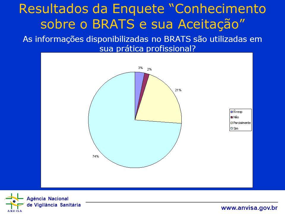 Resultados da Enquete Conhecimento sobre o BRATS e sua Aceitação