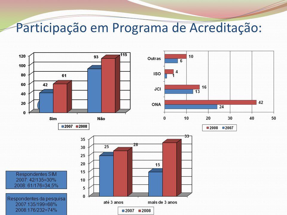 Participação em Programa de Acreditação: