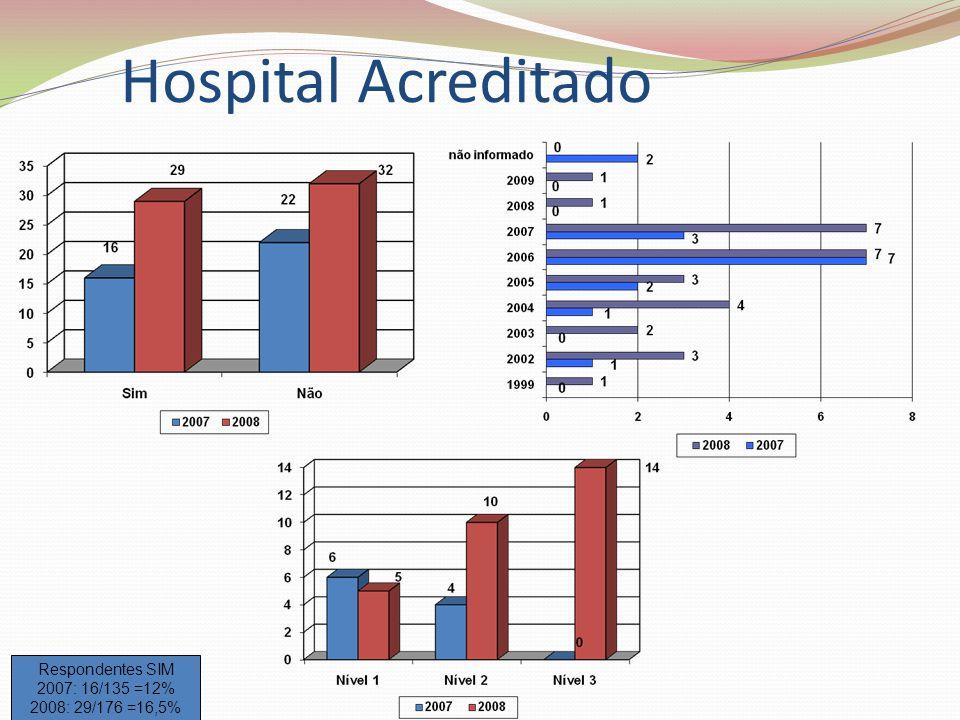 Hospital Acreditado Respondentes SIM 2007: 16/135 =12%