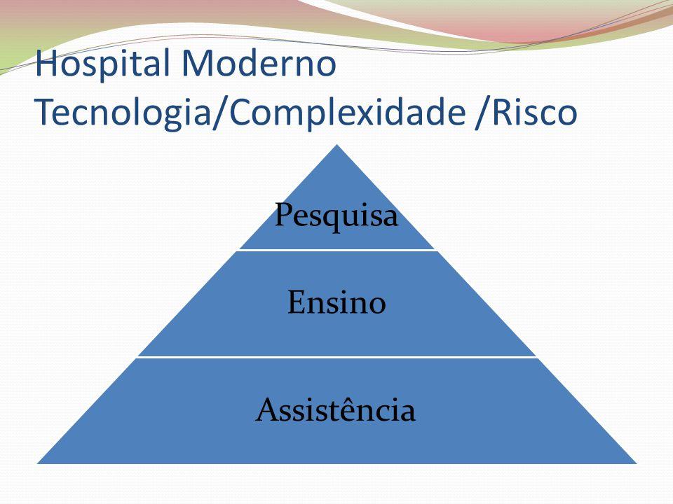 Hospital Moderno Tecnologia/Complexidade /Risco