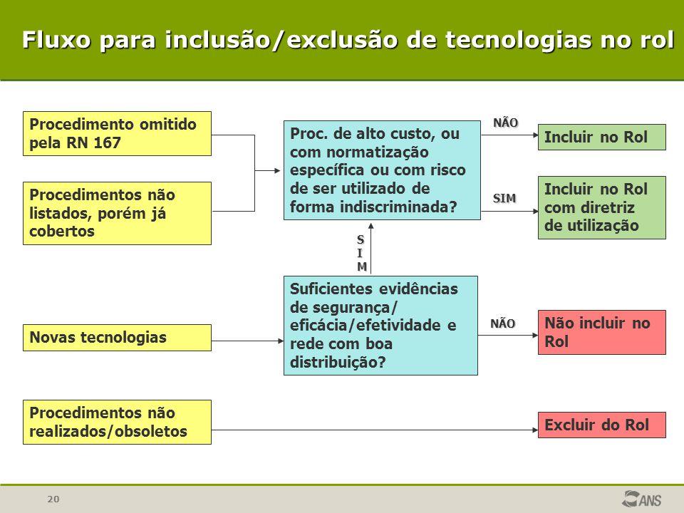 Fluxo para inclusão/exclusão de tecnologias no rol