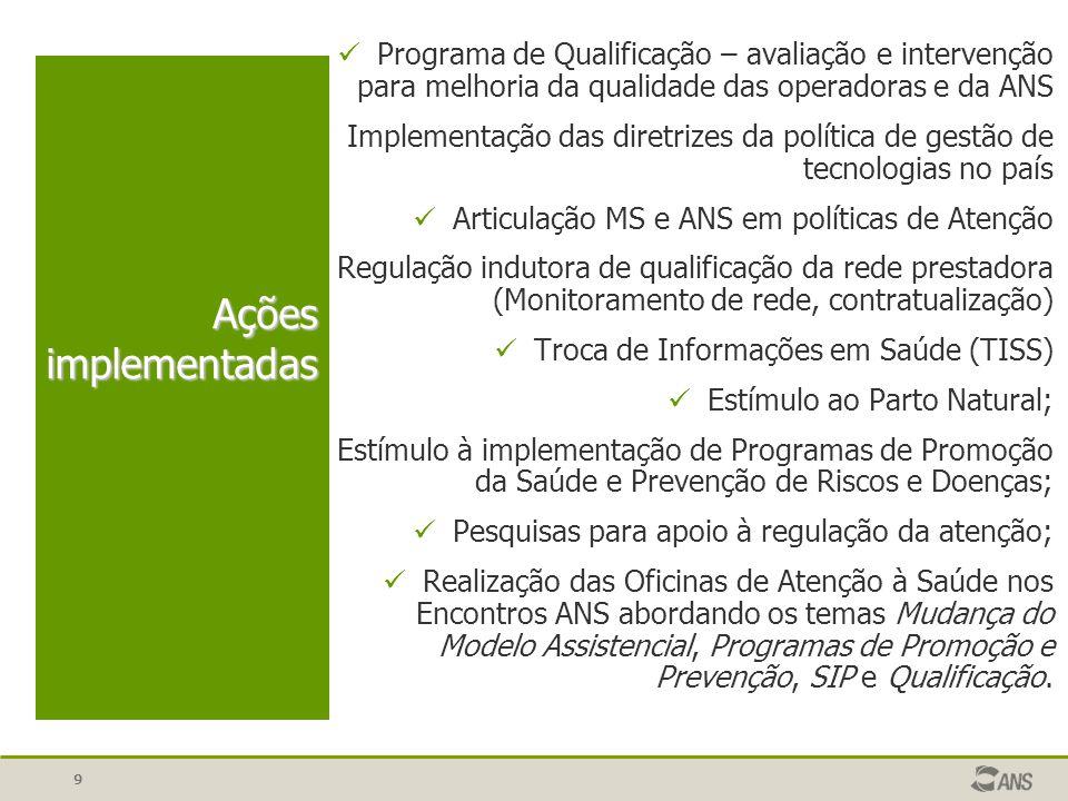 Programa de Qualificação – avaliação e intervenção para melhoria da qualidade das operadoras e da ANS