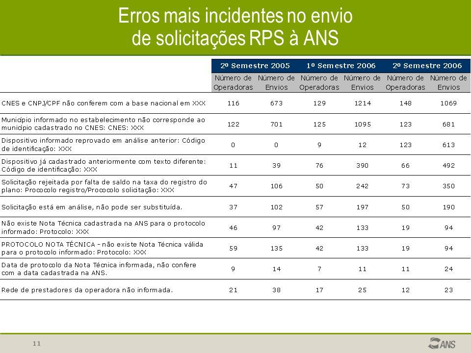 Erros mais incidentes no envio de solicitações RPS à ANS