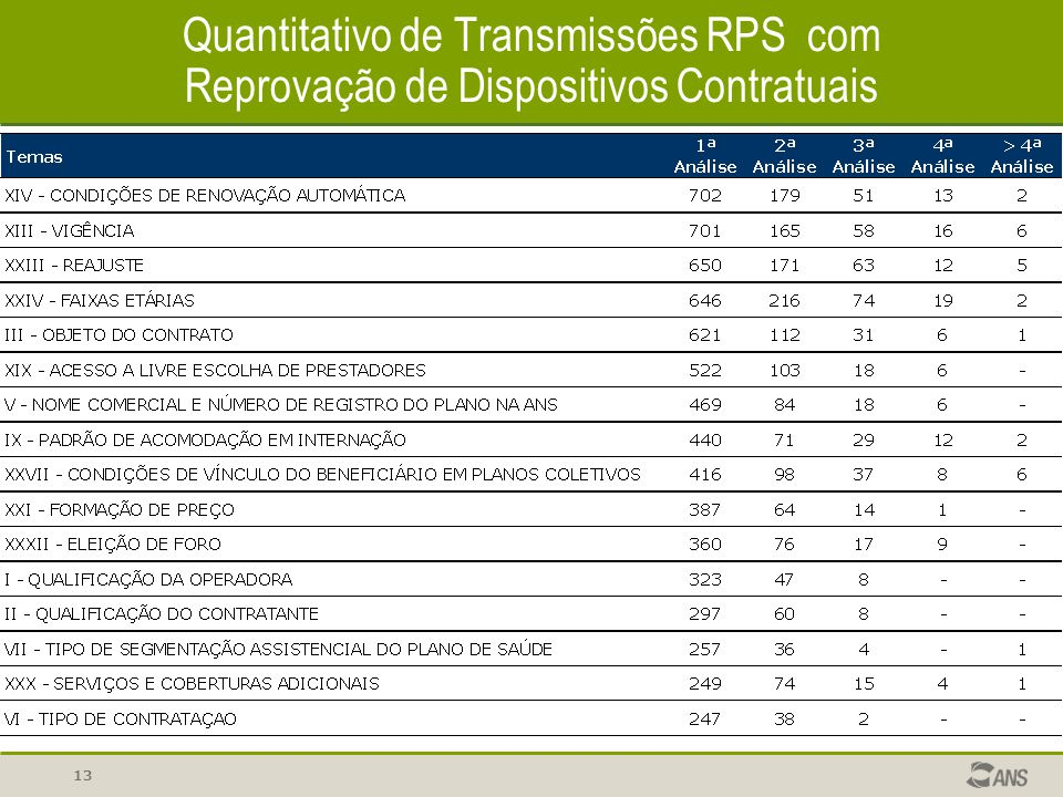 Quantitativo de Transmissões RPS com Reprovação de Dispositivos Contratuais