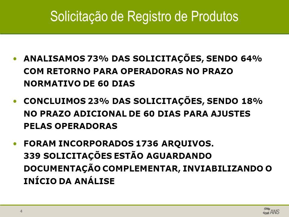 Solicitação de Registro de Produtos