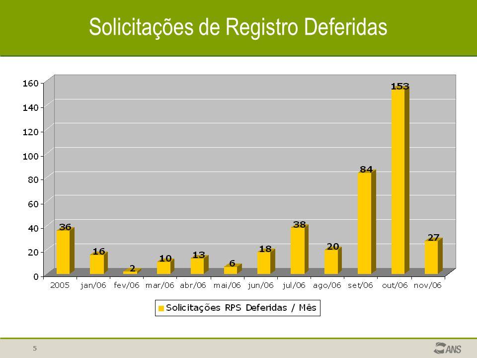 Solicitações de Registro Deferidas