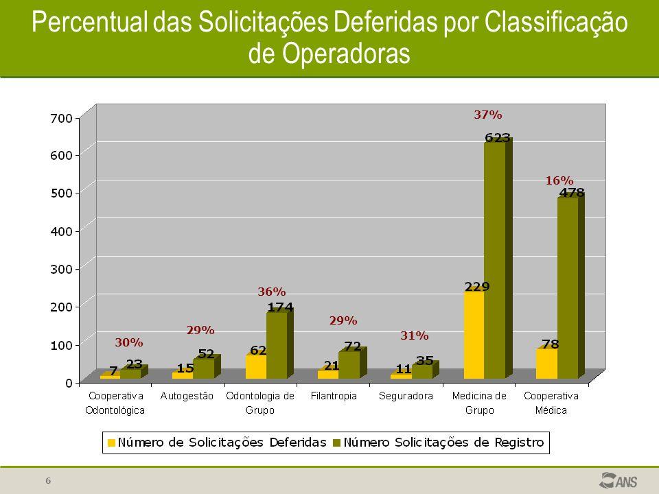 Percentual das Solicitações Deferidas por Classificação de Operadoras