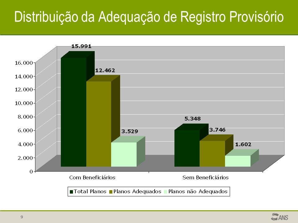 Distribuição da Adequação de Registro Provisório