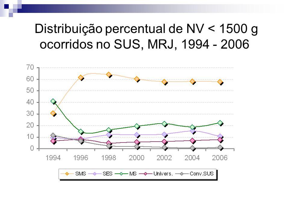 Distribuição percentual de NV < 1500 g ocorridos no SUS, MRJ, 1994 - 2006