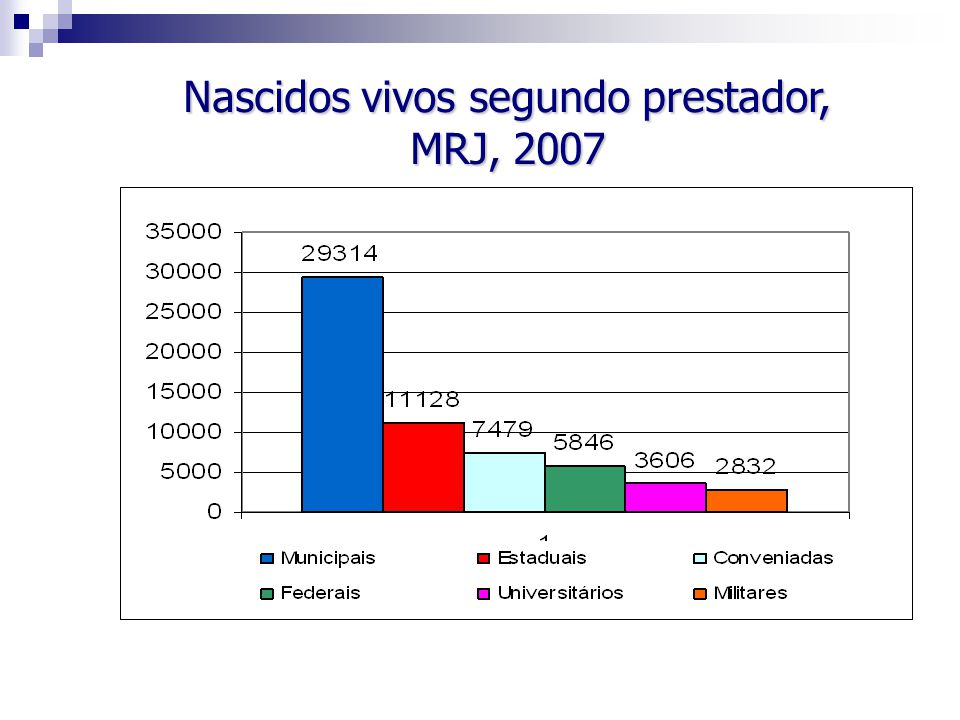 Nascidos vivos segundo prestador, MRJ, 2007