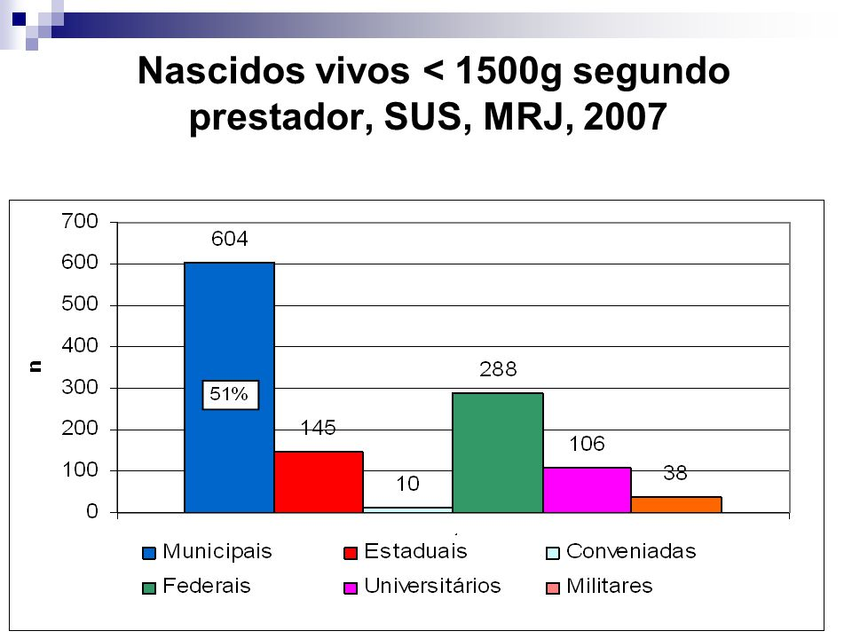 Nascidos vivos < 1500g segundo prestador, SUS, MRJ, 2007