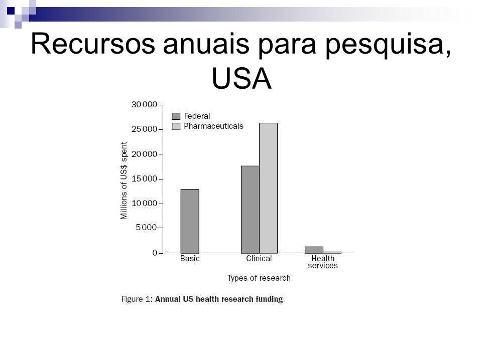 Recursos anuais para pesquisa, USA